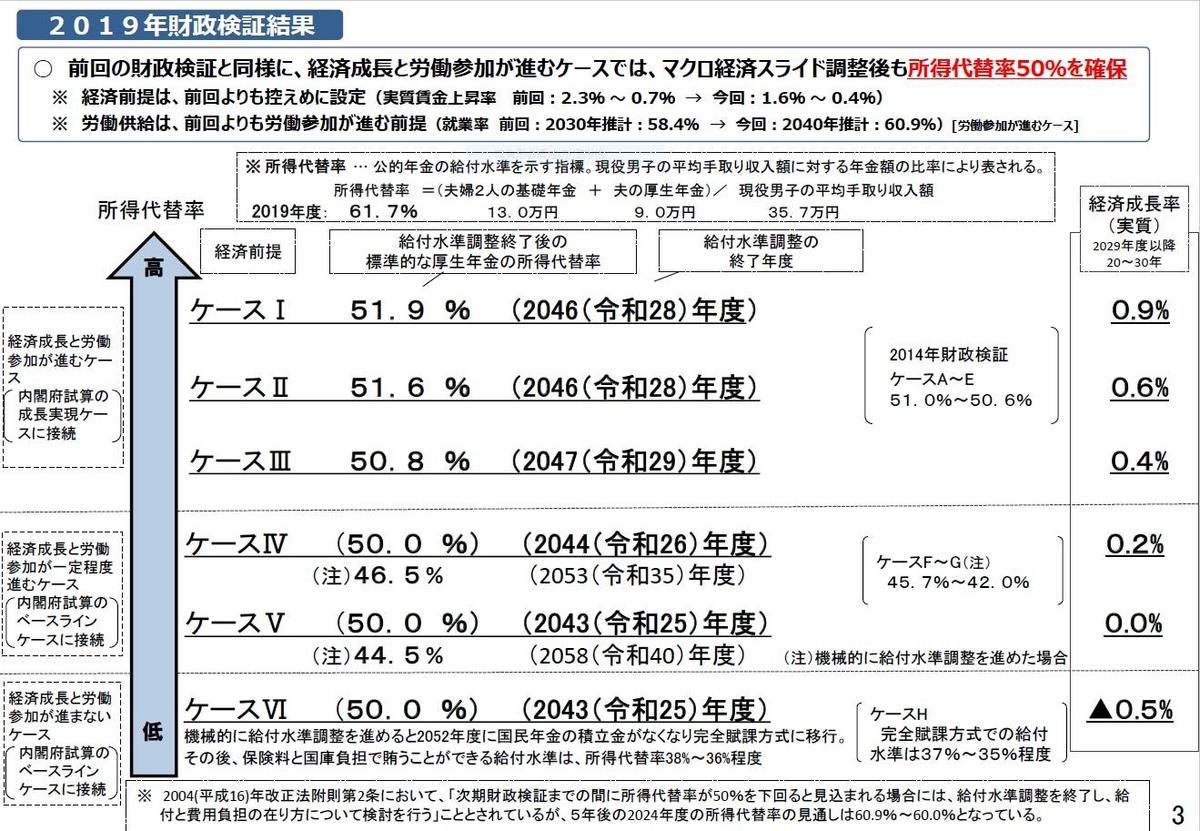 「2019(令和元)年財政検証結果のポイント」P3