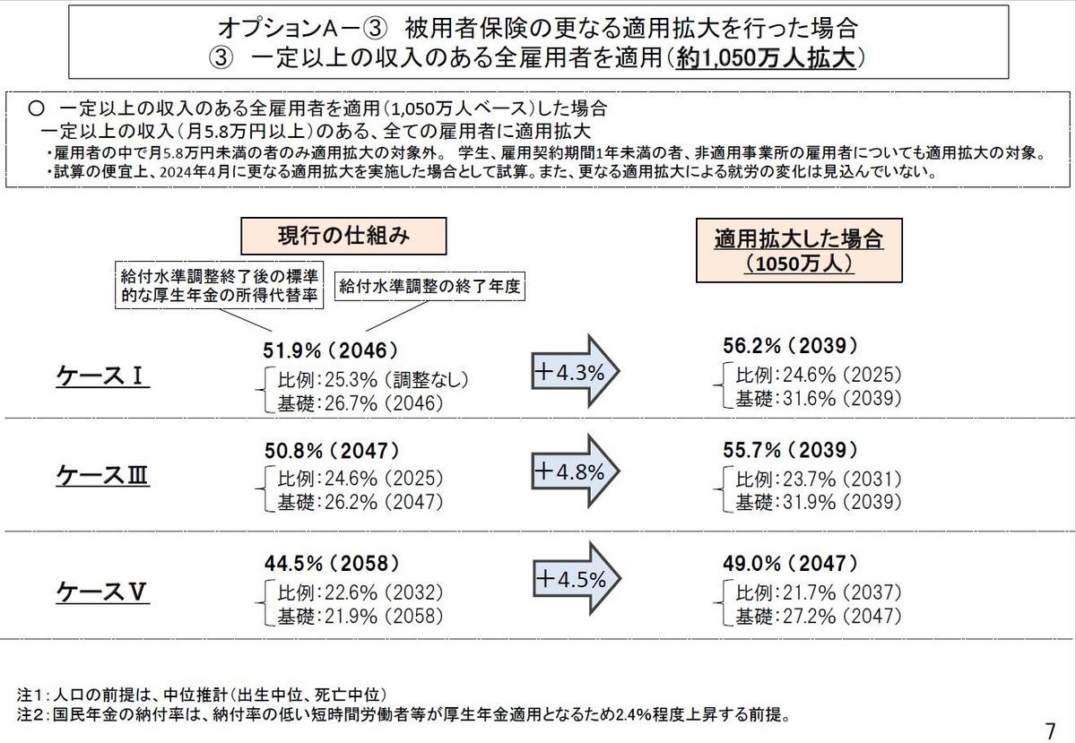 「2019 (令和元)年オプション試算結果」P7