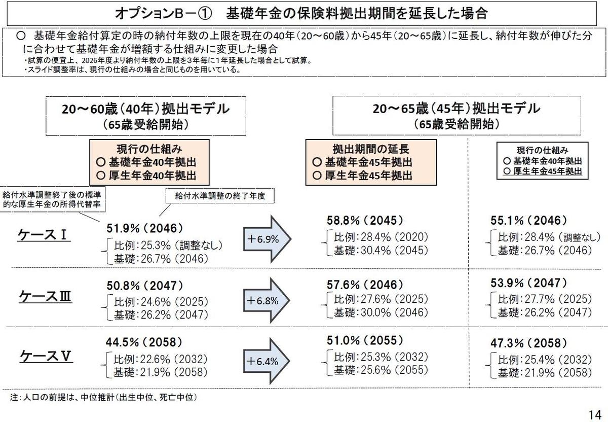 「2019 (令和元)年オプション試算結果」P14