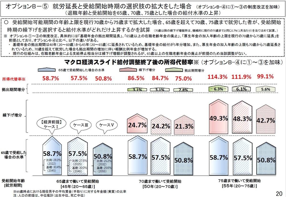 「2019 (令和元)年オプション試算結果」P20