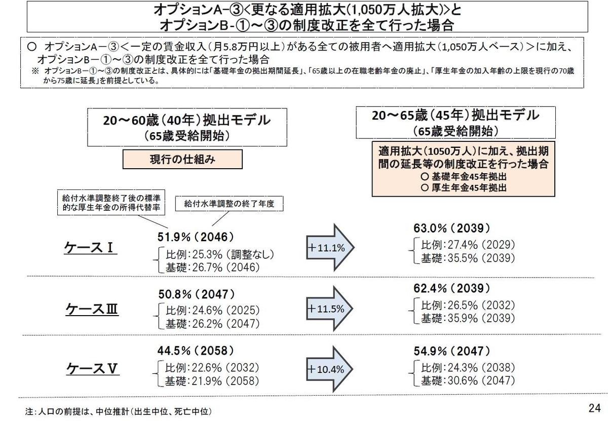 「2019 (令和元)年オプション試算結果」P24