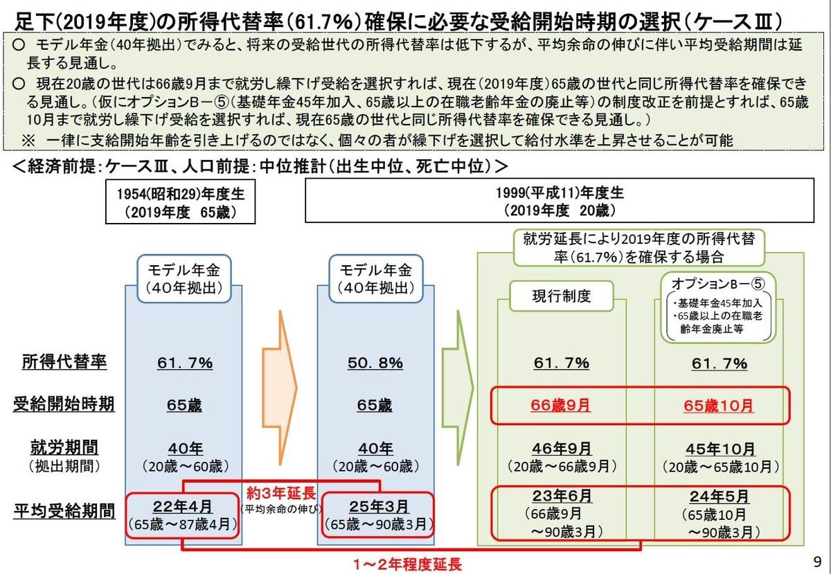 「2019(令和元)年財政検証関連資料」P9