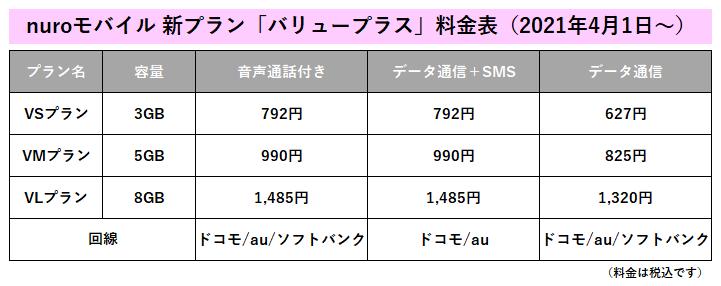 nuroモバイル新プラン「バリュープラス」料金表(2021年4月1日~)