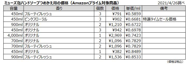 ミューズ泡ハンドソープつめかえ用の価格(Amazonプライム対象商品)